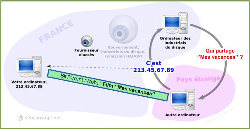 VPN_yeux_2