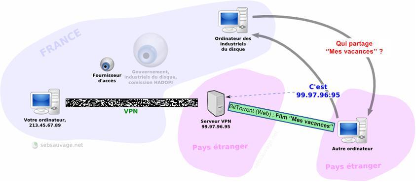VPN_yeux_3
