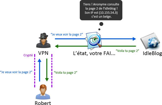 ANONYME TÉLÉCHARGER NETSCOP VPN INTERNET